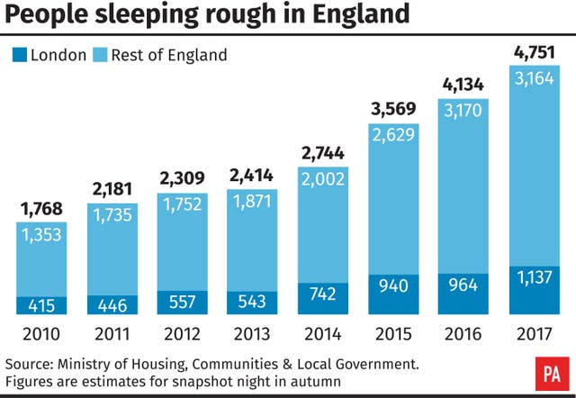 POLITICS Homelessness