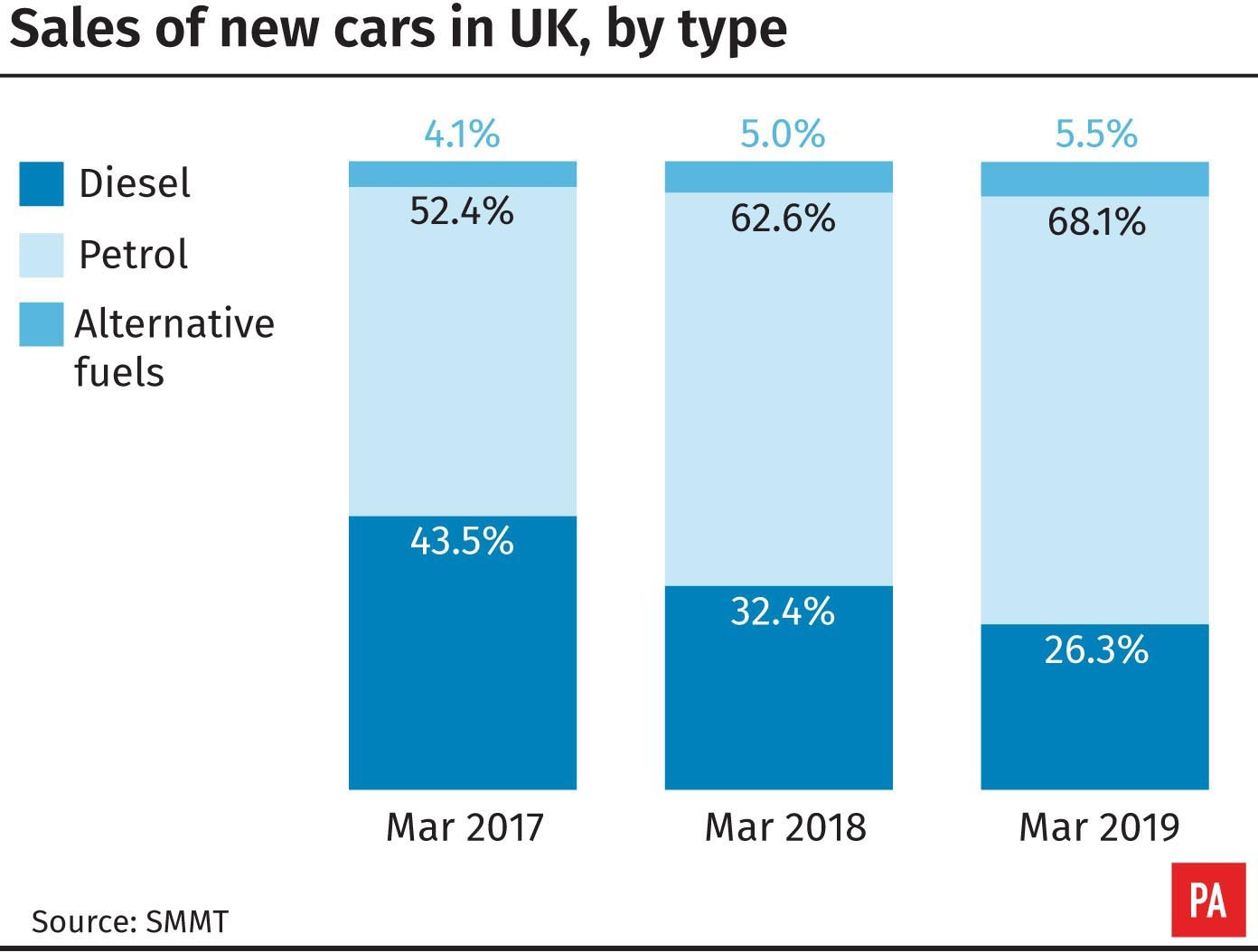 March sees new petrol and alternatively-fuelled vehicles surge in demand