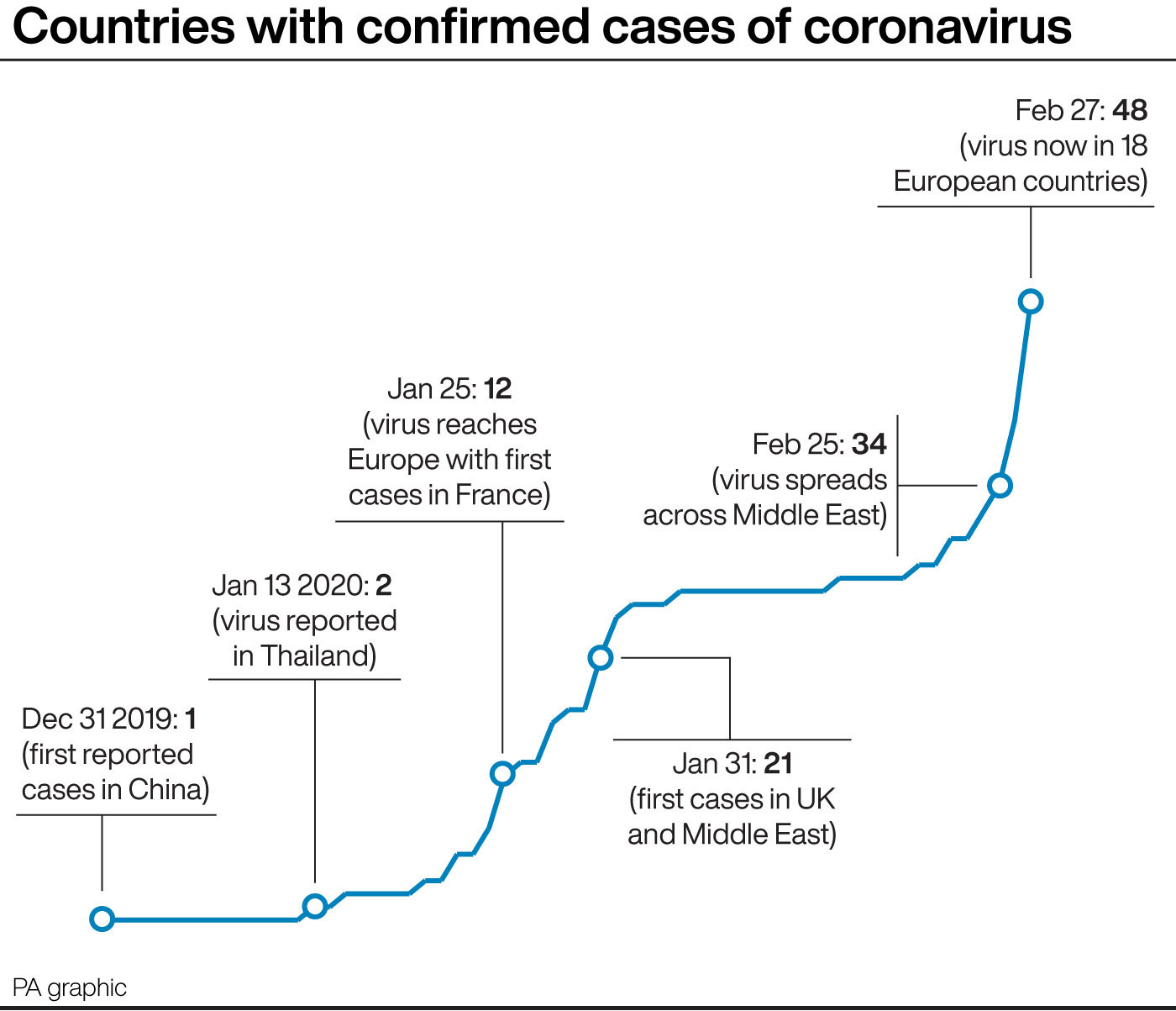 First case of coronavirus is confirmed in Wales