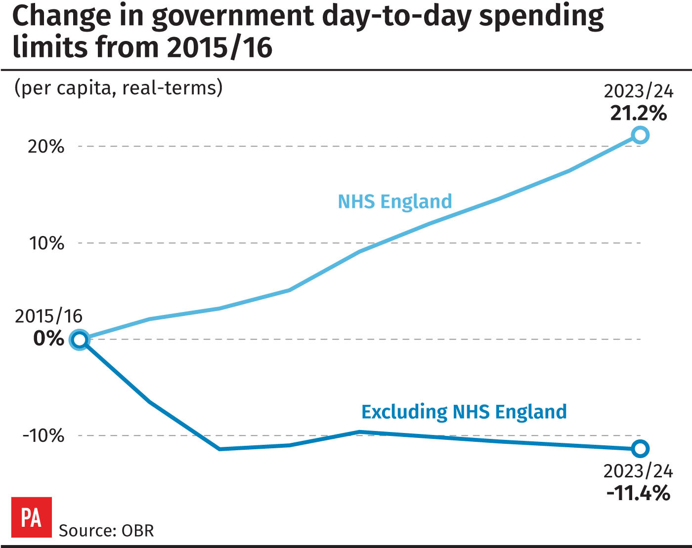 Change in government day-to-day spending limits from 2015/16