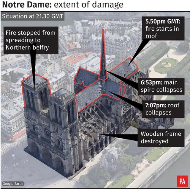 Notre Dame graphic