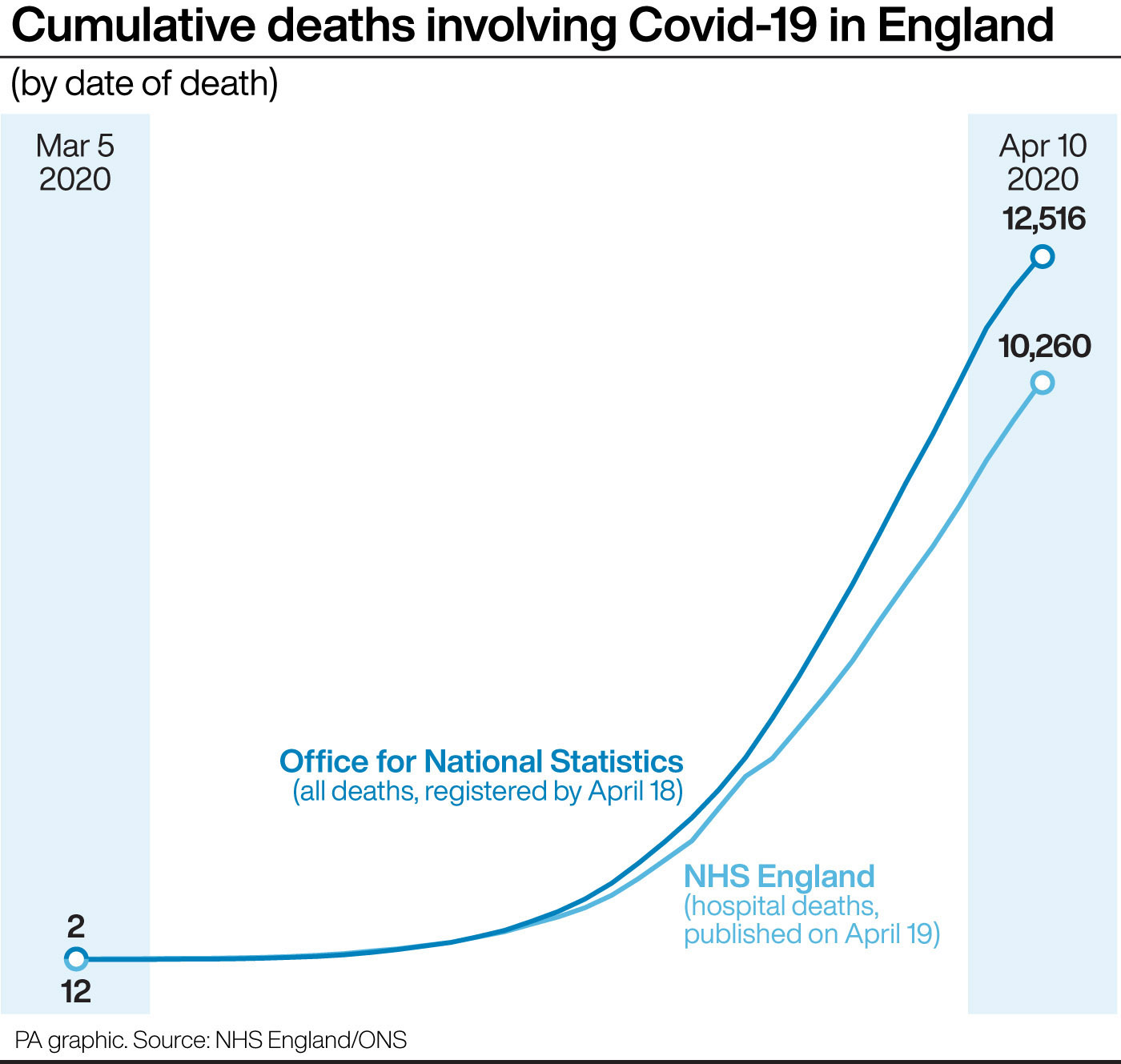United Kingdom coronavirus deaths in hospitals rise by 828 to 17337