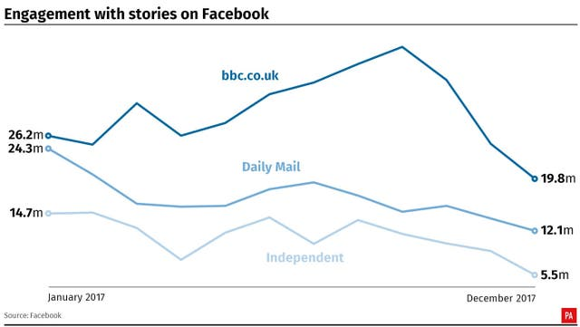 Engagement with stories on Facebook fell dramatically for UK publishers in 2017.