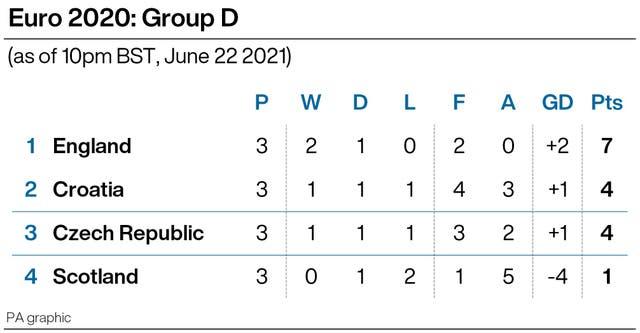 Czech Republic 0 - 1 England: England top Group D as Raheem Sterling goal sees off Czech Republic