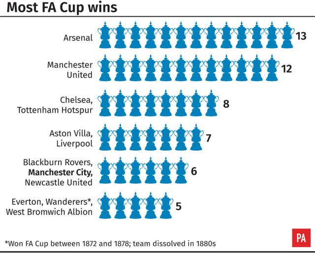 Manchester City are climbing the 'most FA Cup wins' ladder