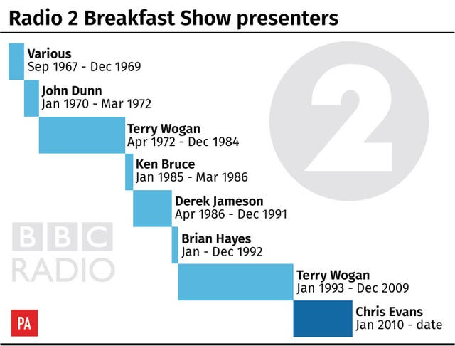 Radio 2 breakfast show presenters