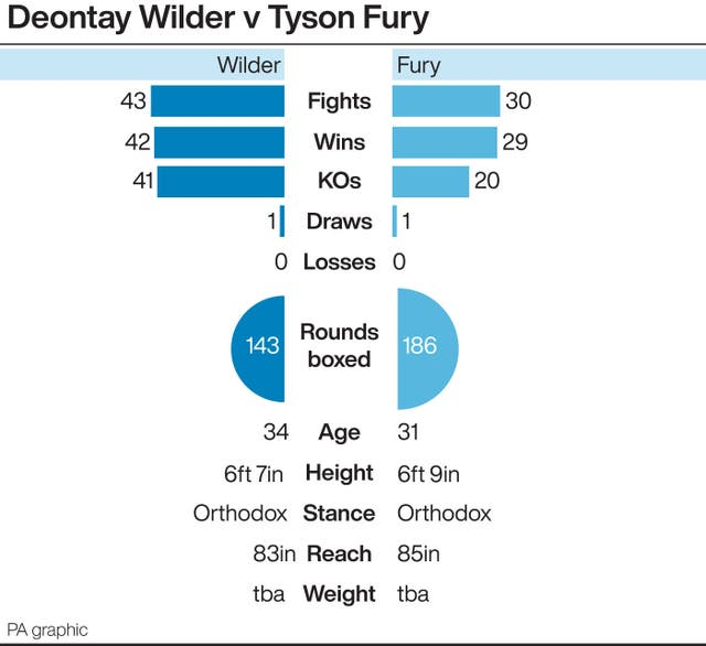 Deontay Wilder v Tyson Fury: tale of the tape