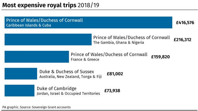 ROYAL Accounts