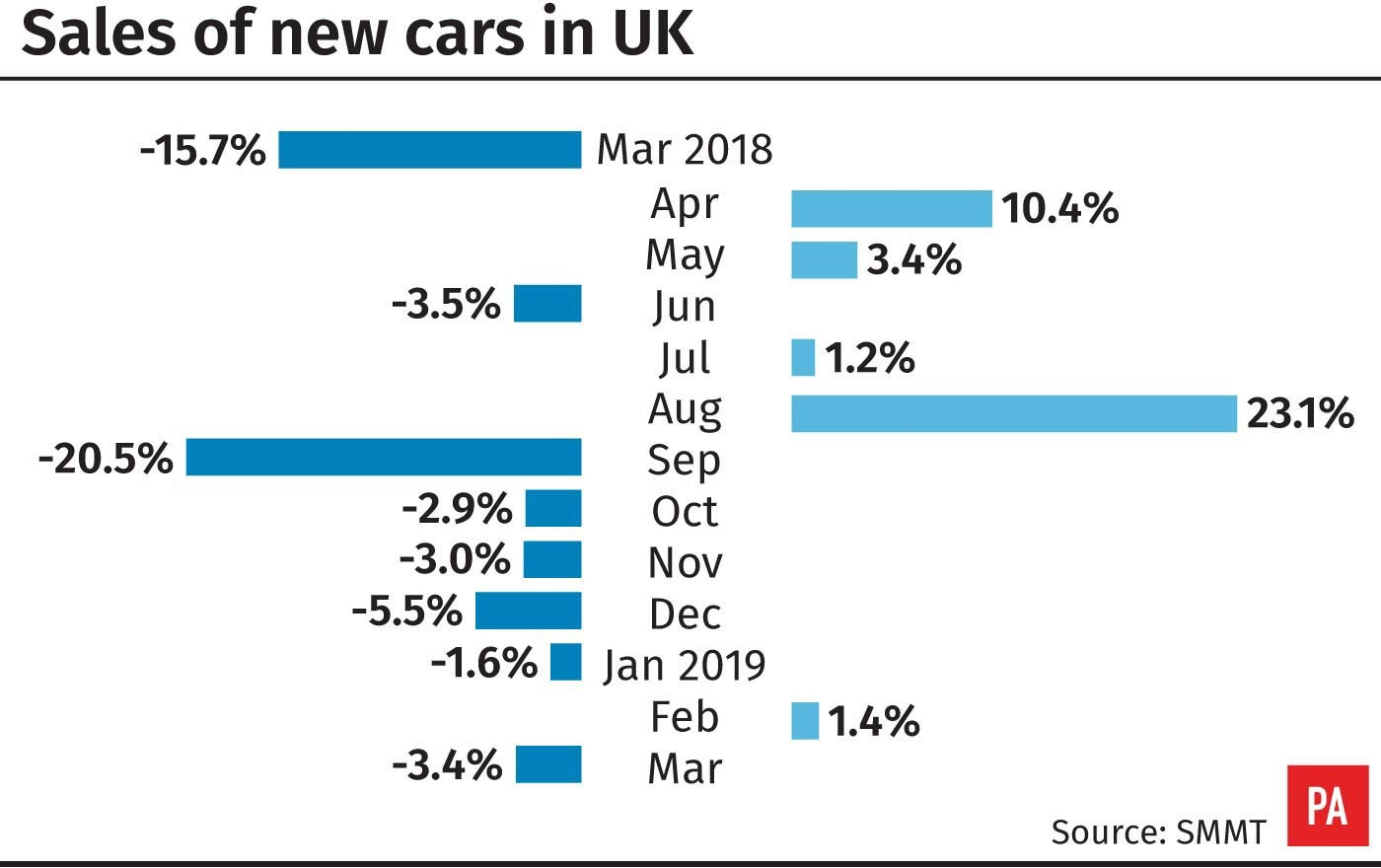 New auto  sales to fleets stable as overall market falls