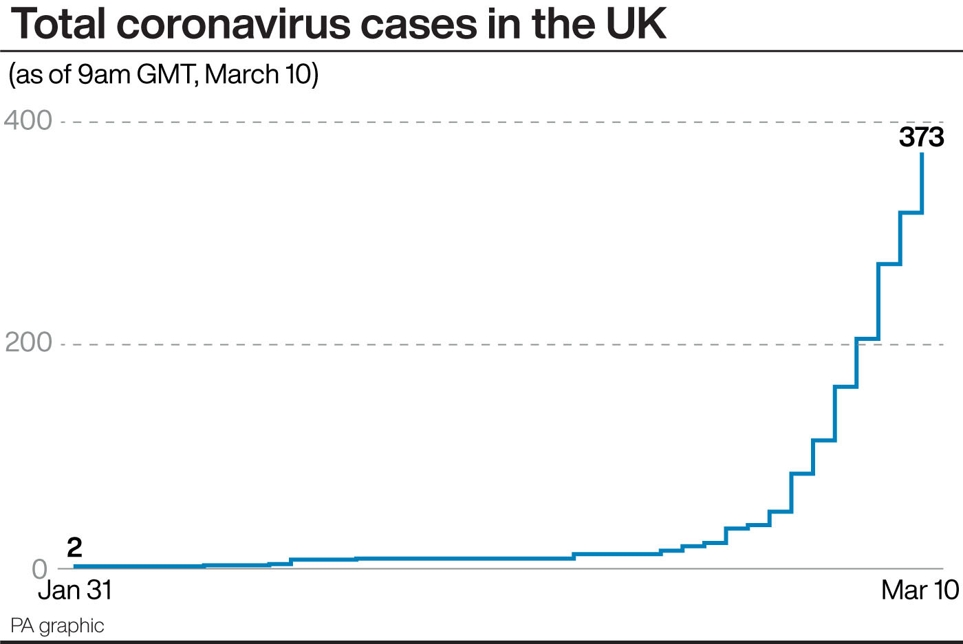 Coronavirus: Patient in 70s is fourth person to die