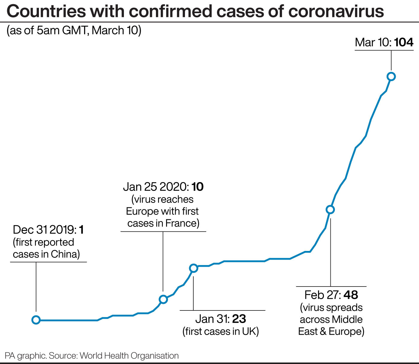 Ryanair and BA cancel all flights to and from Italy over coronavirus