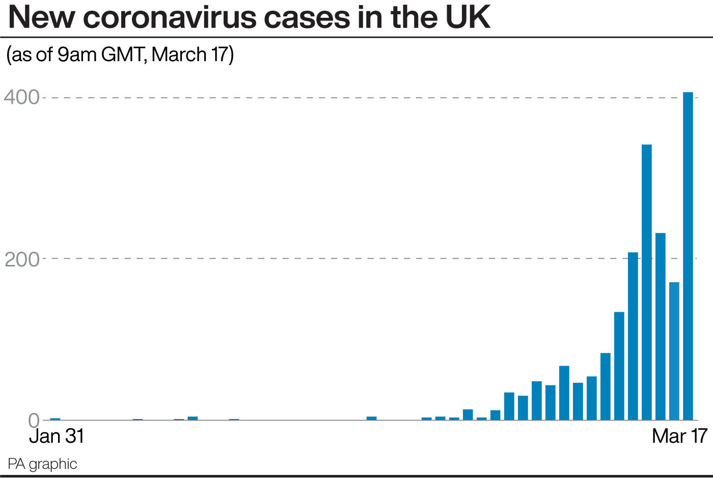 UK expects 20,000 deaths from coronavirus: Government chief scientist