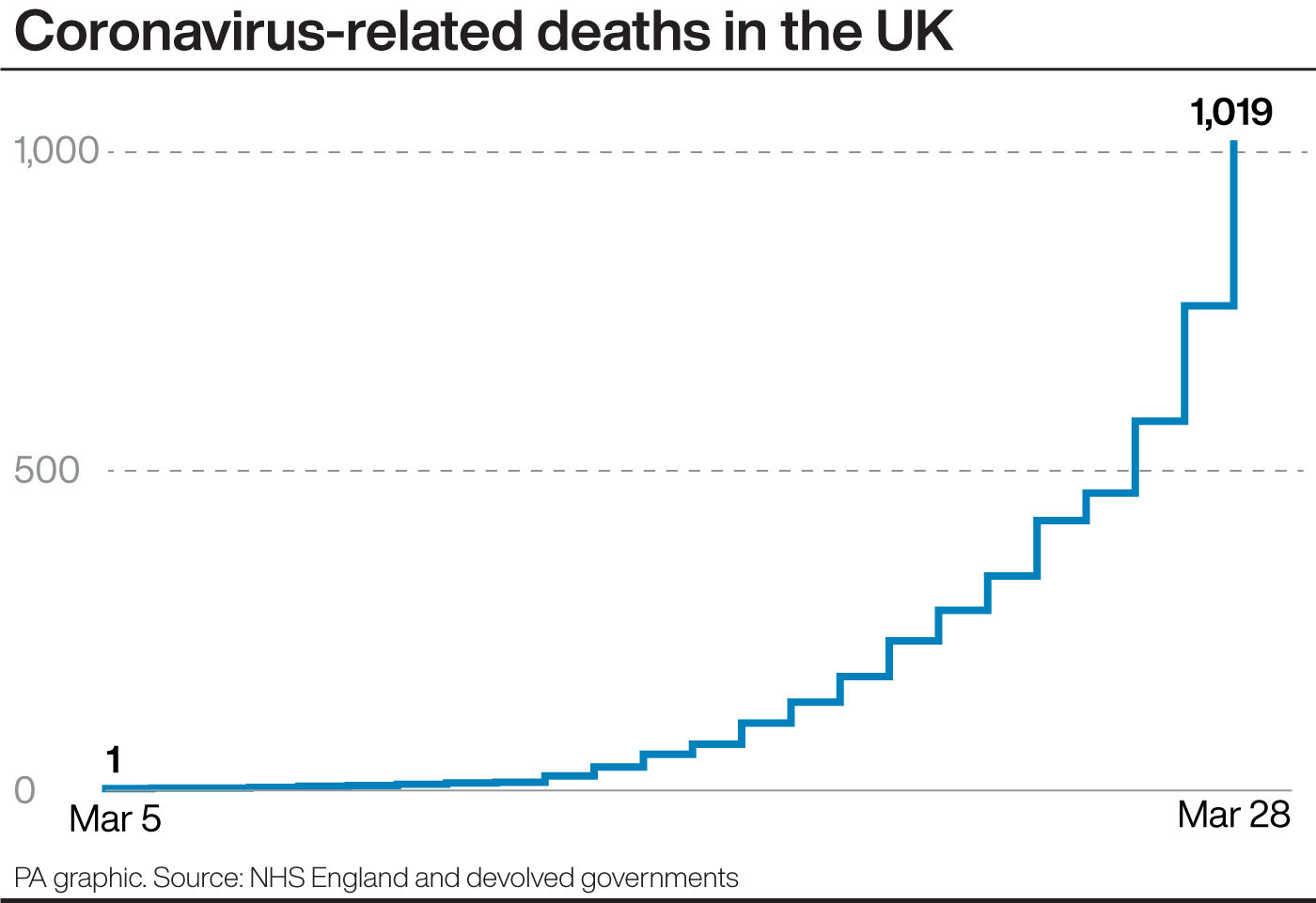 1st LD Writethru: UK coronavirus deaths exceed 1000
