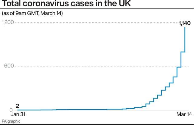 Total coronavirus cases in the UK