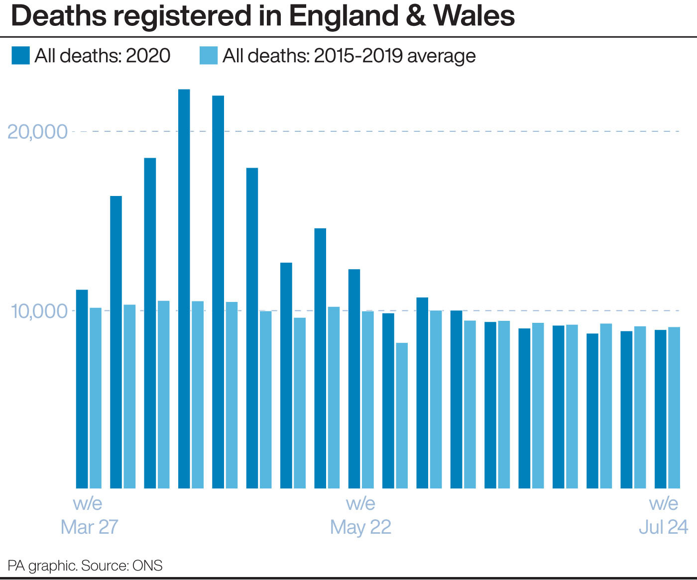 United Kingdom excess deaths during Covid-19 outbreak down by 1500