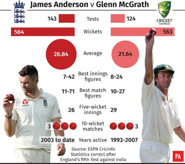James Anderson passed Glenn McGrath's record