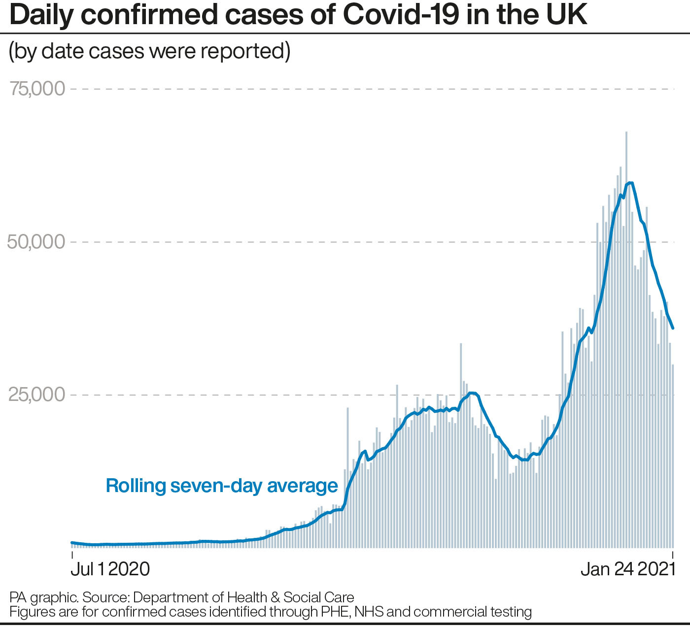 United Kingdom  becomes first country in Europe to reach 100,000 COVID-19 deaths