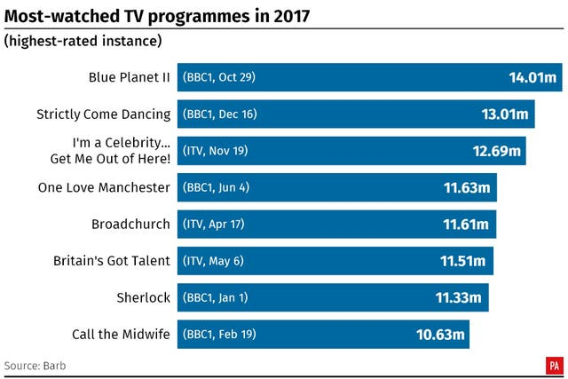 Most-watched TV programmes of 2017. (PA Graphics)