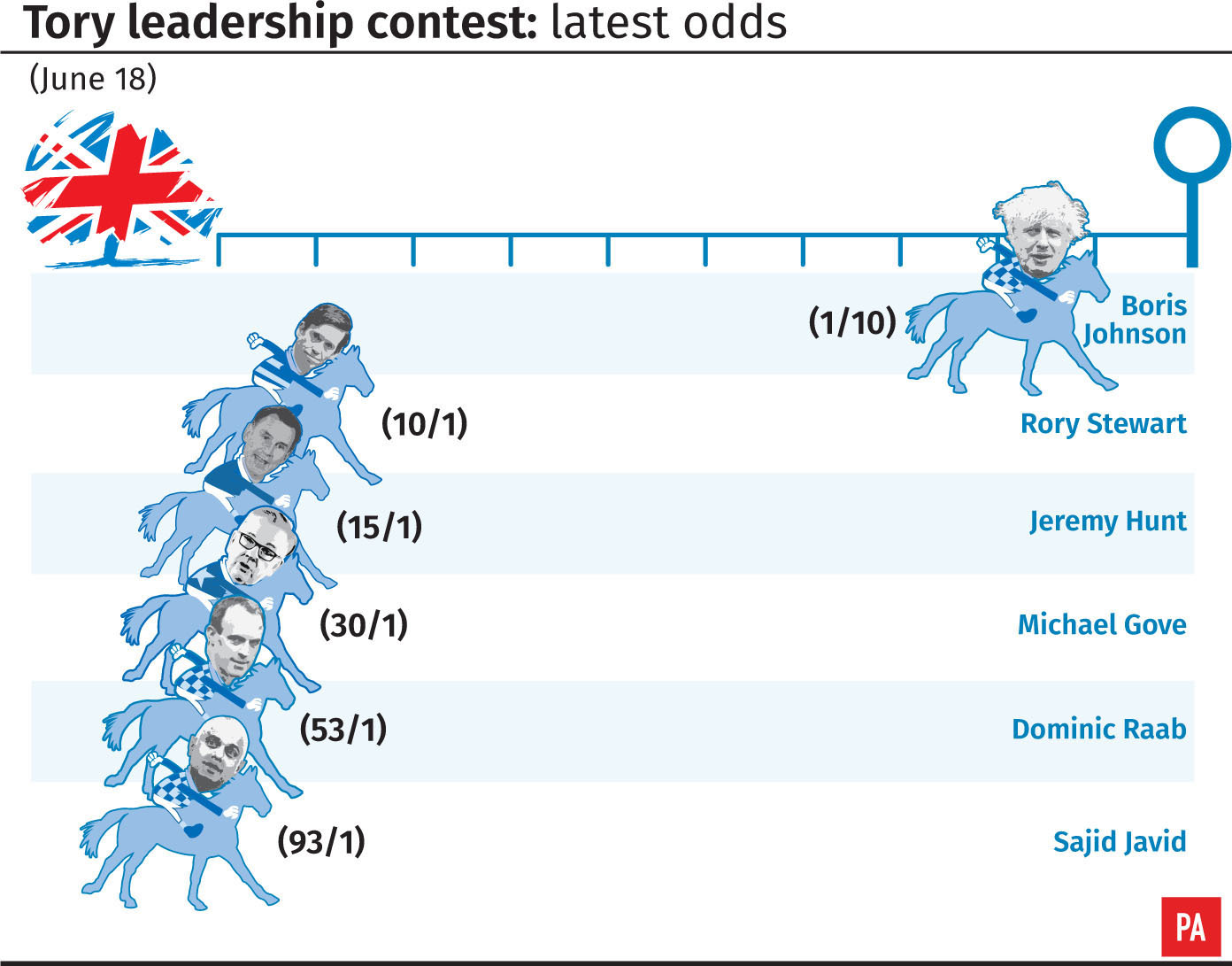 Boris Wins Third Tory Leadership Vote!
