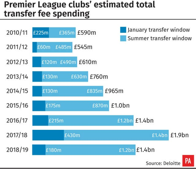 Premier league clubs' estimated total transfer spending