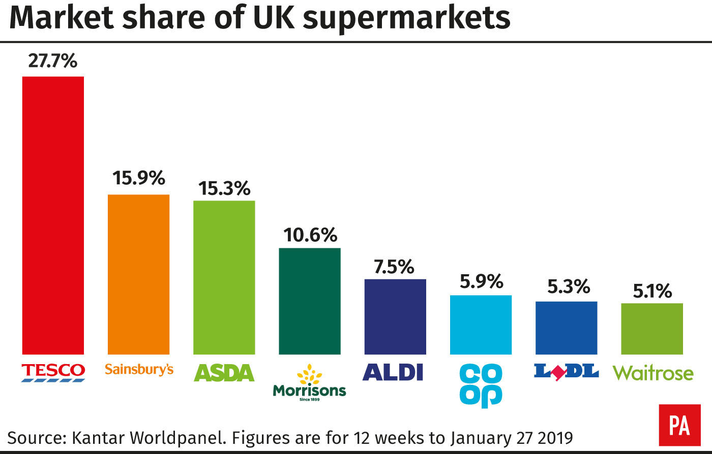 Blow for Sainsbury's-Asda merger as CMA flags up extensive competition concerns