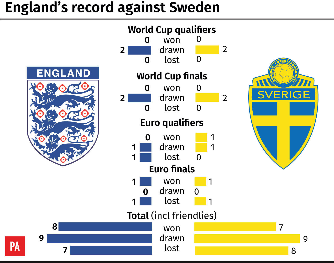 England have a poor record against Sweden in competitive games