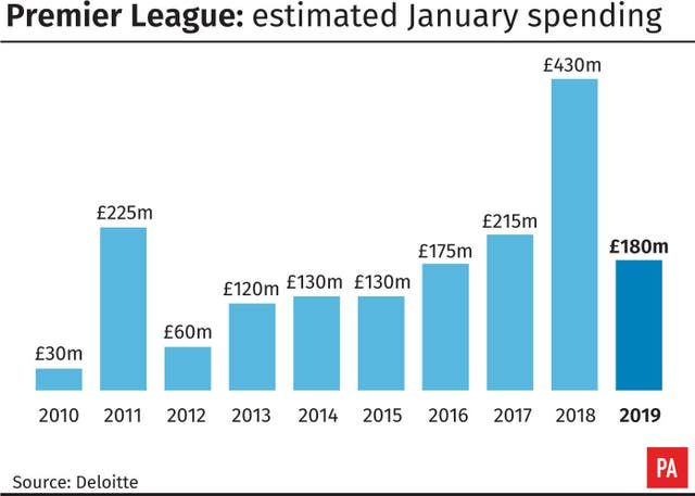 Premier League estimated January spending
