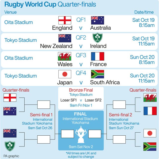 A look at the Rugby World Cup quarter-finals. (PA)