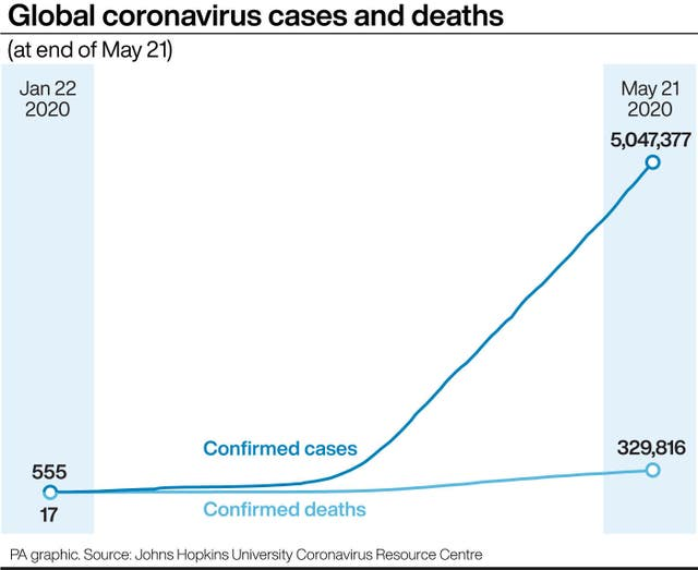 "HEALTH Coronavirus ""data-title ="" HEALTH Coronavirus ""data-copyright-holder ="" PA Graphics ""data-copyright-notice ="" PA Graphics / Press Association Images ""data-credit ="" PA Graphics ""data-use-conditions ="" ""srcset ="" https://image.assets.pressassociation.io/v2/image/production/d12decb8c2aea419a11abc39d9b716b9Y29udGVudHNlYXJjaCwxNTkwMjg1MDc5/2.53838633.jpg?w=psimage/220.html /d12decb8c2aea419a11abc39d9b716b9Y29udGVudHNlYXJjaCwxNTkwMjg1MDc5/2.53838633.jpg?w=640 640W, https: / /image.assets.pressassociation.io/v2/image/production/d12decb8c2aea419a11abc39d9b716b9Y29udGVudHNlYXJjaCwxNTkwMjg1MDc5/2.53838633.jpg?w=1280 1280w (max-width): 76 (max-width) width: 1071px) 543px, 580px ""/>   <figcaption>Global coronavirus cases and deaths (PA Graphics)</figcaption></figure> </div> <p>Mr. Cuomo had signed an order earlier in the week that allowed meetings of as many as 10 people only for religious services and memorial services for Memorial Day.</p> <p>That restriction took a lawsuit from the New York Civil Liberties Union (NYCLU), which said if it was safe to gather for the purpose of honoring veterans and holding religious ceremonies, the Constitution requires that the same right is extended to people who do not meet for other reasons.</p> <p>The NYCLU filed the lawsuit on behalf of New York City resident Linda Bouferguen, who & # 39; s said the group was arrested twice outside of City Hall for protesting against the state's shutdown.</p> <p>She wants to organize a protest again on Saturday.</p> <p>NYCLU Legal Director Christopher Dunn said in a statement that the organization ""was pleased to see the governor reverse course.""</p> <p>""The right to protest and exercise free speech is the basis of all our other freedoms, and during a crisis, it is just as we have to wait the most to protect it.</p> <p>""Health experts, elected officials and police officials all agree that people can be safe outside when practicing social distance, and it is critical that lawmakers make guidelines and take legal action uniformly.""</p> <p>Mr. Cuomo's spokesman, Rich Azzopardi, said the new order is in line with the Centers for Disease Control and Prevention Guiding, which says that meetings of up to 10 people are safe if people are socially distant.</p> <p>""Be safe and wear a mask,"" he added on Twitter.</p> <p>The coronavirus killed another 109 people Thursday in the state.</p> <p>The daily death toll has dropped dramatically from early April, but has remained stubbornly at just above 100 for five consecutive days.</p> <p>About 5,000 people remain hospitalized.</p> </p></div>          </div>