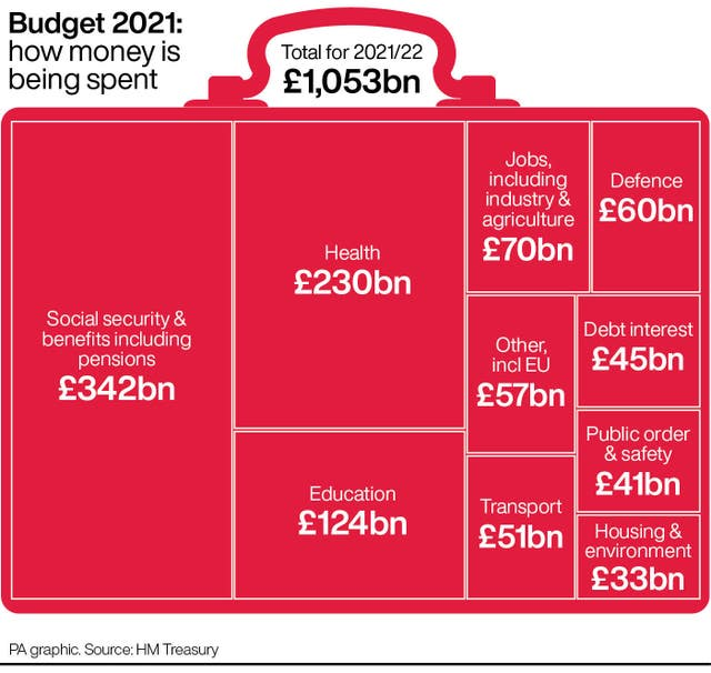 POLICY Budget