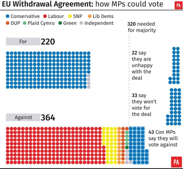 EU Wothdrawal Agreement how MPs could vote