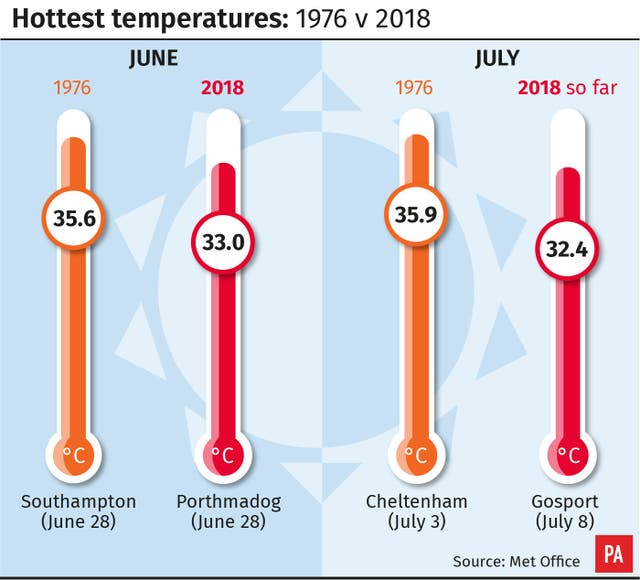 Hottest temperatures: 1976 v 2018