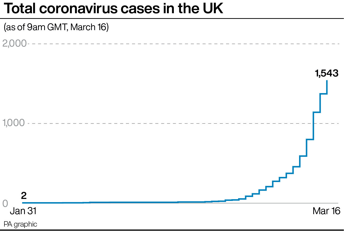 Test, test, test: World Health Organization chief on how countries should combat coronavirus outbreak