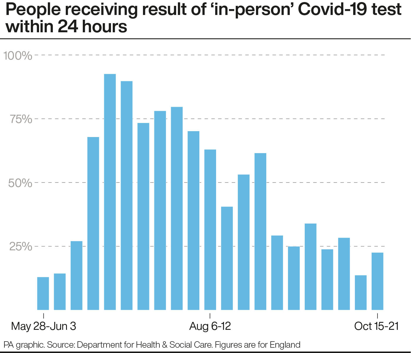 England's Covid-19 infections doubling every nine days: Imperial College