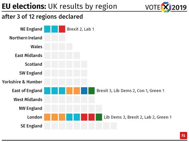 EU elections: UK results after three regions have declared
