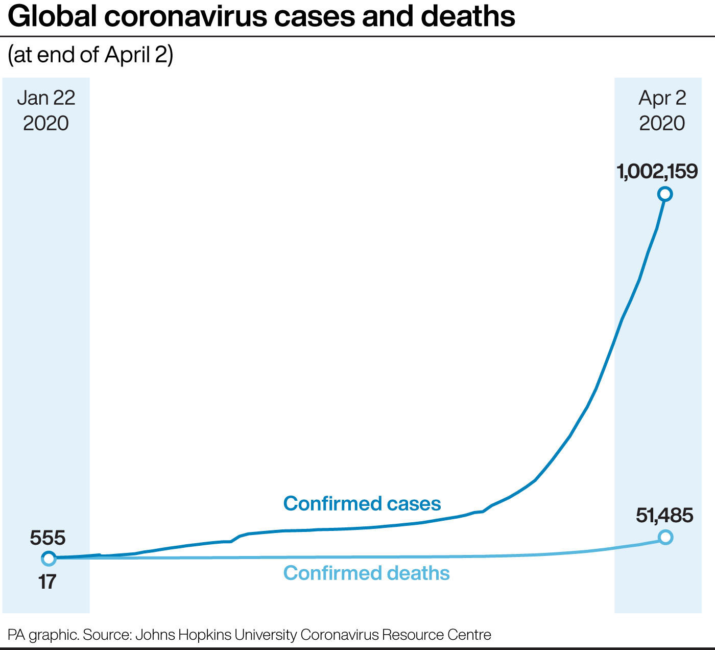 Confirmed COVID-19 cases reach 38,168 in UK, death toll exceeds 3,600 class=