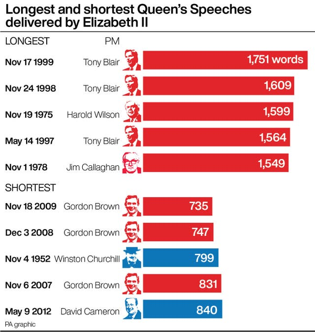 Longest and shortest Queen's Speeches delivered by Elizabeth II