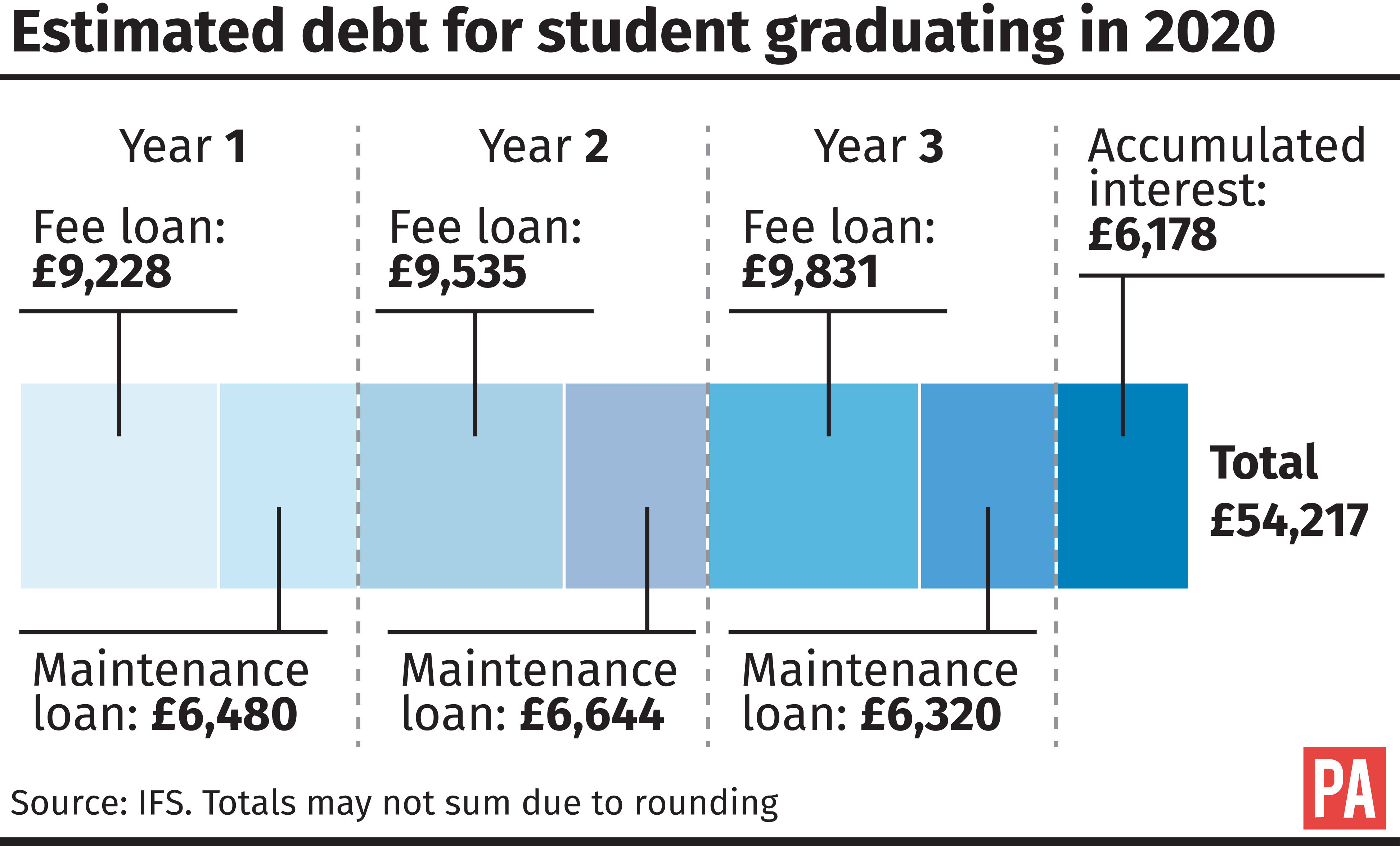 Government announces major review of student loans