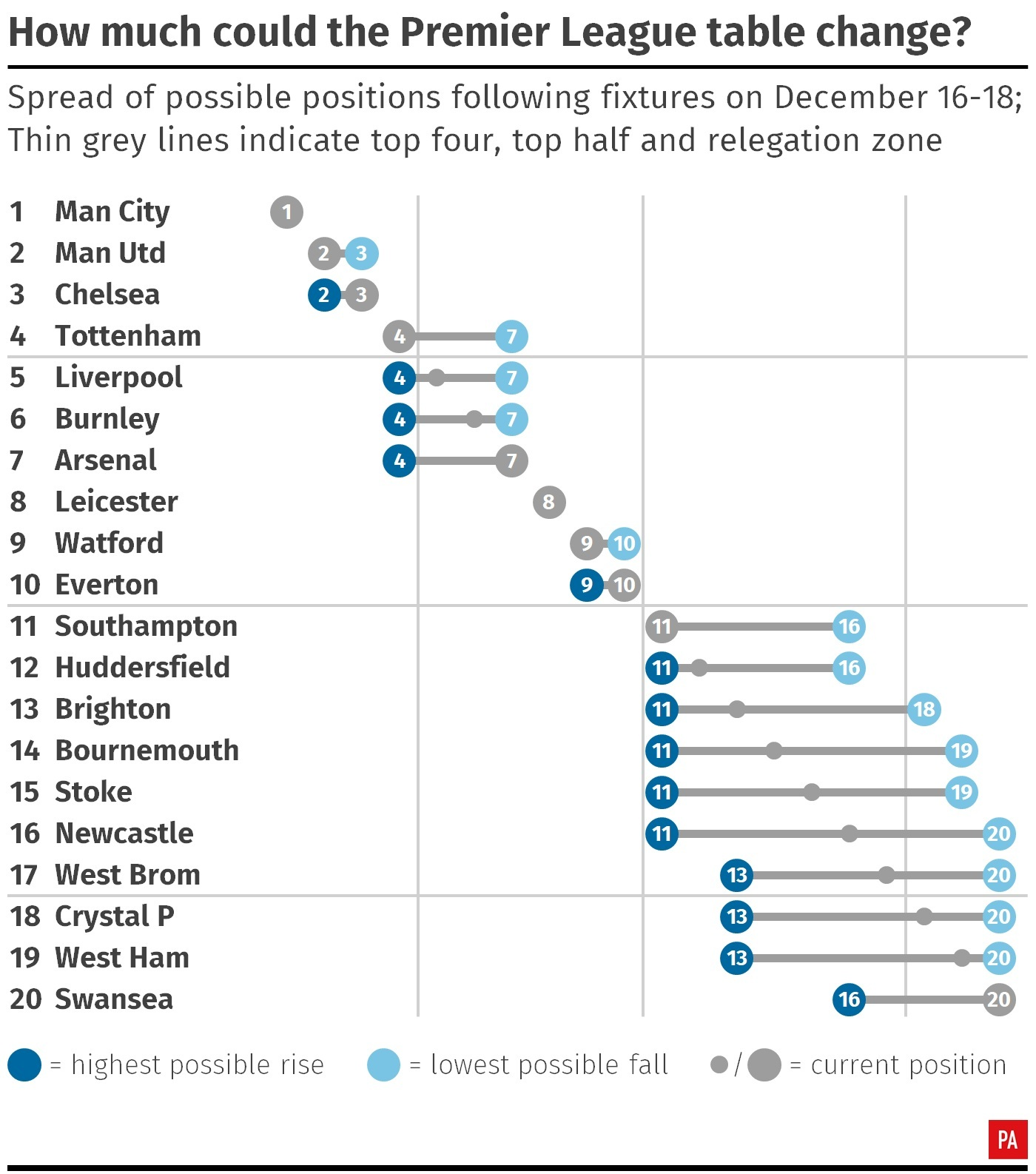 How much the Premier League could change after this weekend's fixtures