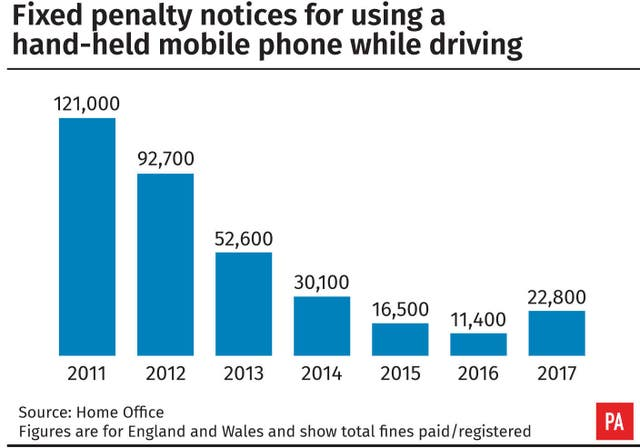 Fixed penalty notices for using a hand-held mobile phone while driving