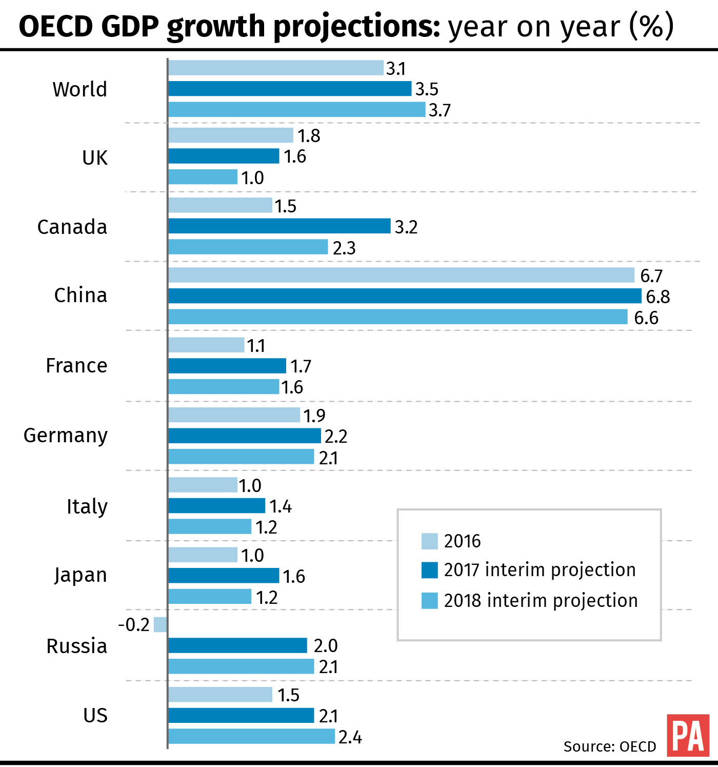 OECD upgrades eurozone and China growth forecasts; United Kingdom  and U.S.  unchanged