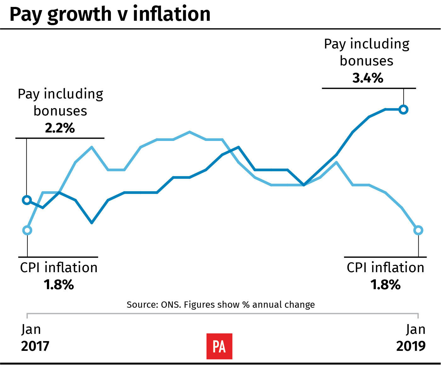 United Kingdom wages rose by 3.4% in December, meets expectations