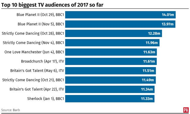 SHOWBIZ Ratings