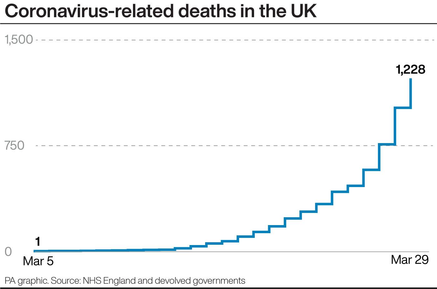 UK Lockdown Could Last 6 Months Or Longer, Says Medical Officer