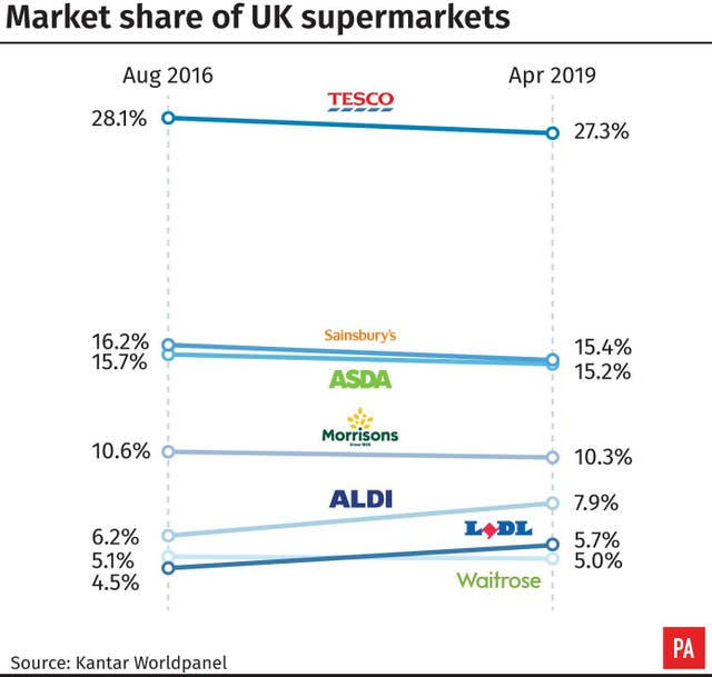 Market share of UK supermarkets.