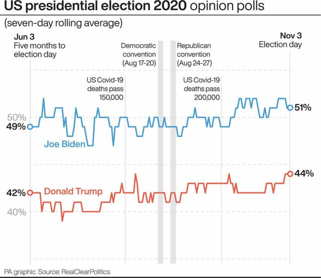US presidential election 2020 opinion polls
