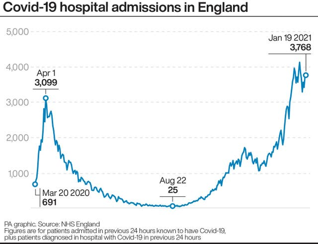 Covid-19 hospital admissions in England