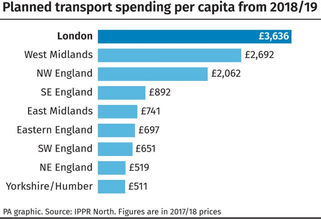 Planned transport spending per capita from 2018/19