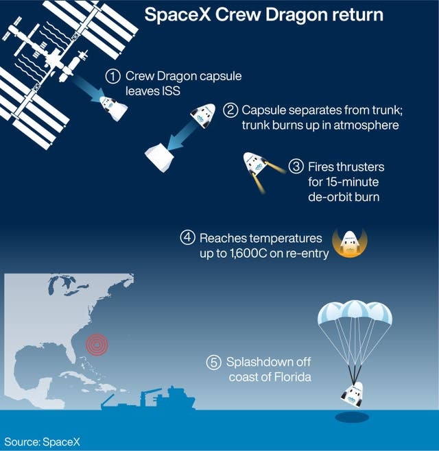 SpaceX Crew Dragon return to Earth