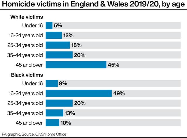 Homicide victims in England & Wales 2019/20 by age